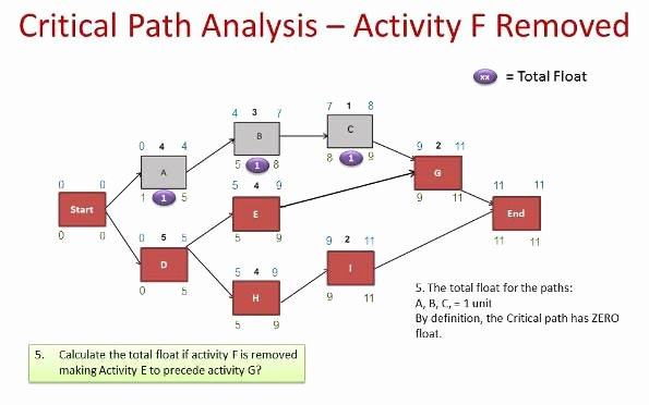 Critical Path Analysis Templates Luxury Critical Path Method Example Pmp Primer Masterclass