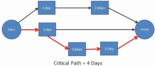 Critical Path Analysis Templates New What is Critical Path Method for In Project Management