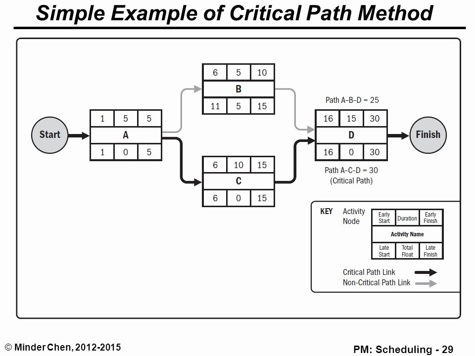 Critical Path Method Template Awesome Critical Path Method Cpm Driverlayer Search Engine