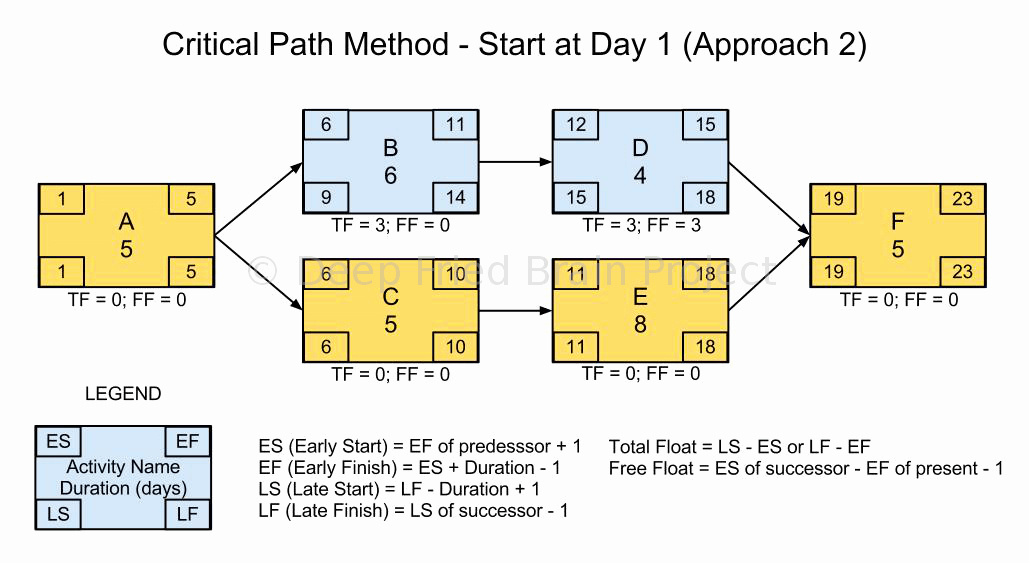 Critical Path Method Template Best Of Critical Path forward Pass Calculation Start at Day Zero