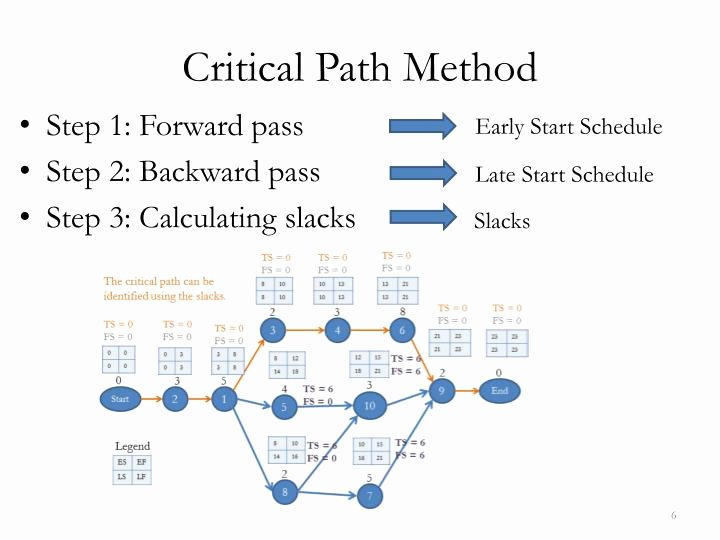 Critical Path Method Template Best Of Ppt Cpm Crashing Resource Leveling Using Ms Excel & Ms