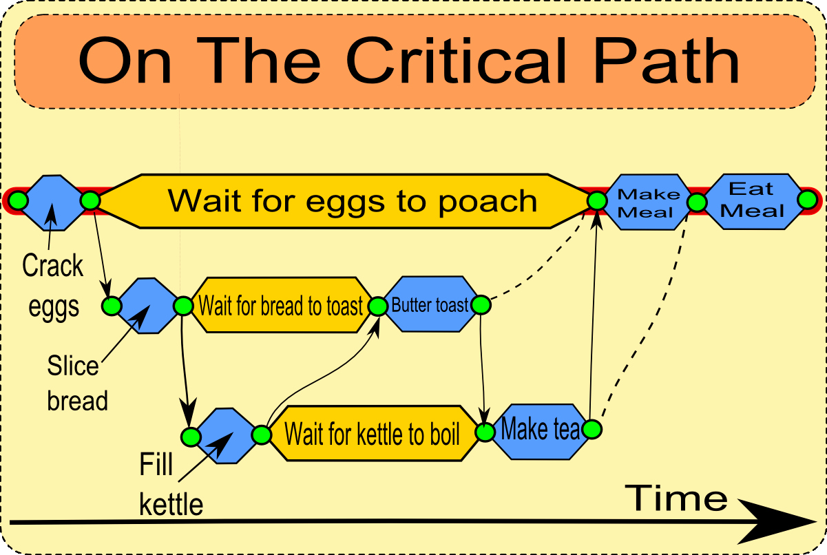 Critical Path Method Template Best Of the Critical Path