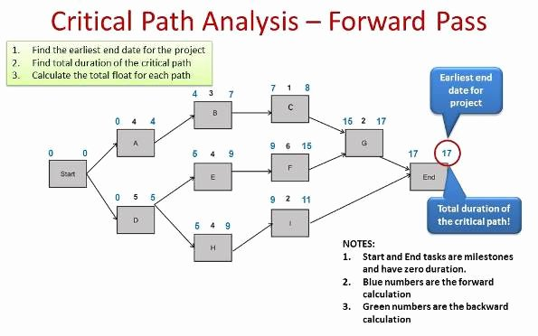 Critical Path Method Template Inspirational Critical Path Analysis Example Pmp Primer A Project