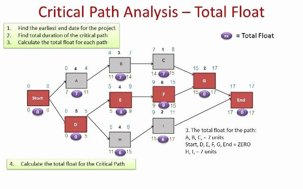 Critical Path Method Template Lovely Critical Path Method Example Pmp Primer Masterclass