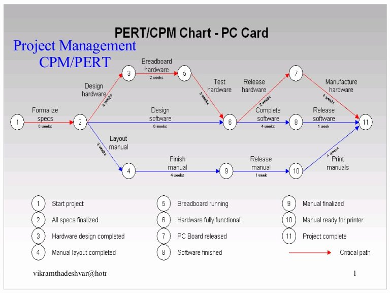 Critical Path Method Template Lovely Pert & Cpm