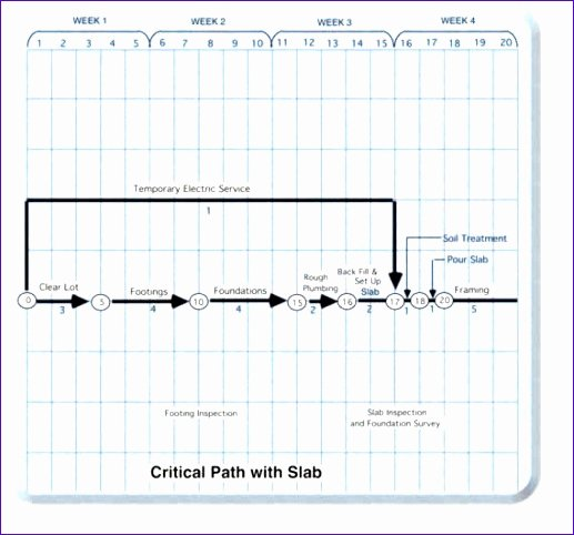 Critical Path Method Template New 14 Excel Critical Path Template Exceltemplates