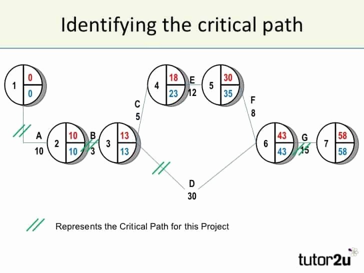 Critical Path Method Template New Critical Path Templates Find Word Templates