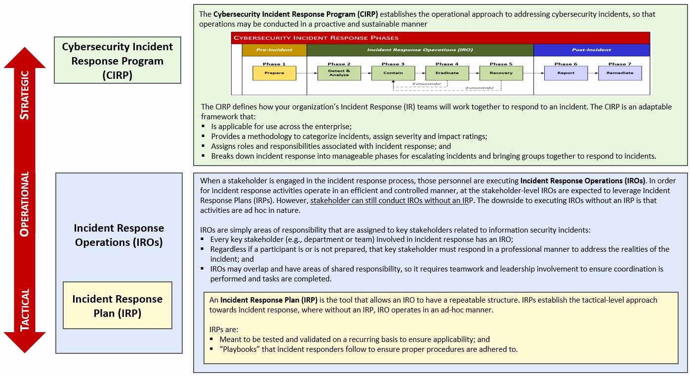 Cyber Security Incident Report Template Lovely Nist 800 61 Based Cybersecurity Incident Response Program