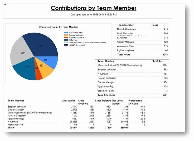 Daily Report Template Excel New Excel Daily Progress Report Template Download Free