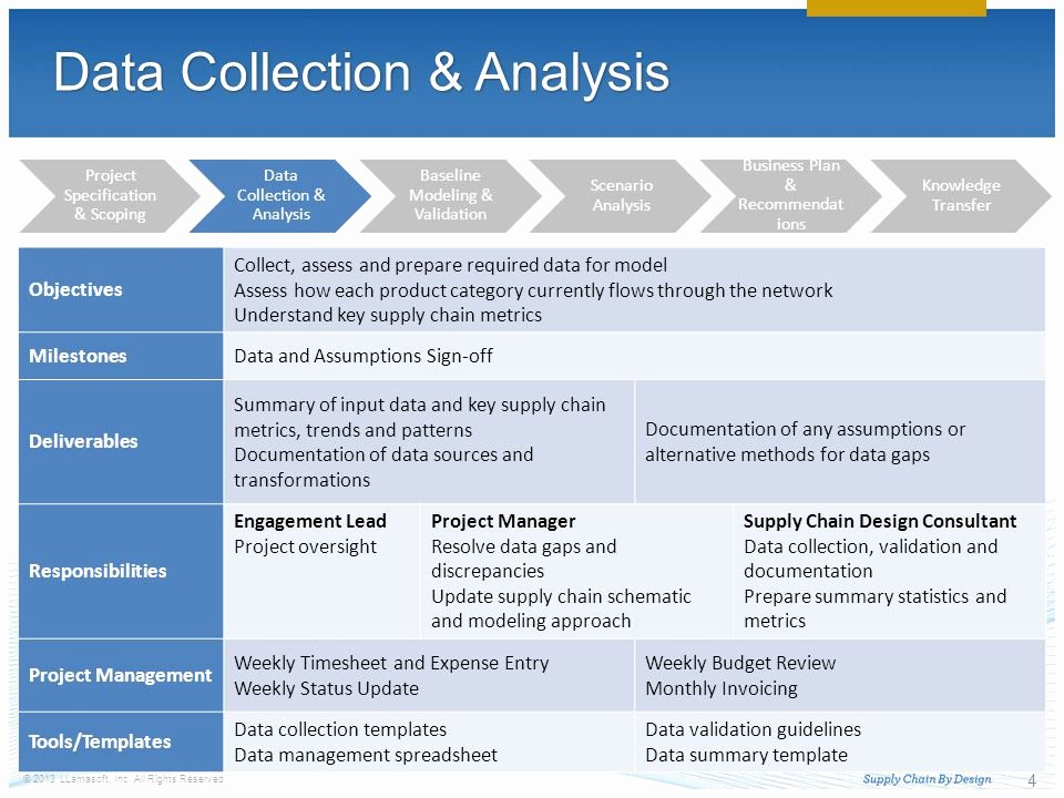 Data Analysis Plan Template Fresh Delivery Methodology Ppt Video Online