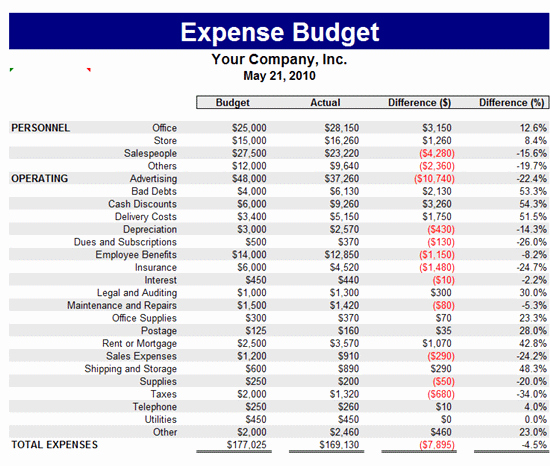 Department Budget Template Excel Luxury Expense Bud Template Bud Templates