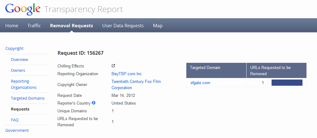 Dmca Takedown Notice Template New Dmca Takedown Notices List