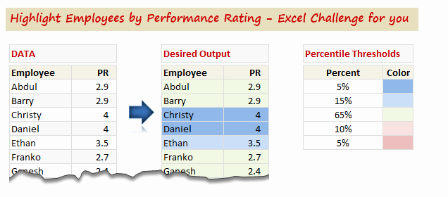 Employee Performance Review Template Excel Beautiful Highlight Employees by Performance Rating Conditional