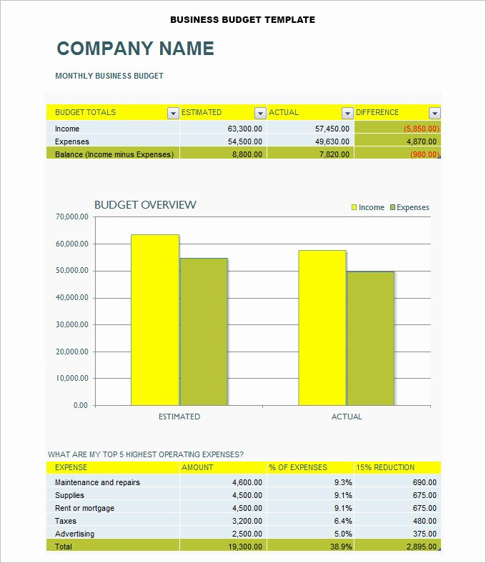 Excel Business Budget Template Best Of 8 Business Bud Templates Word Excel Pdf