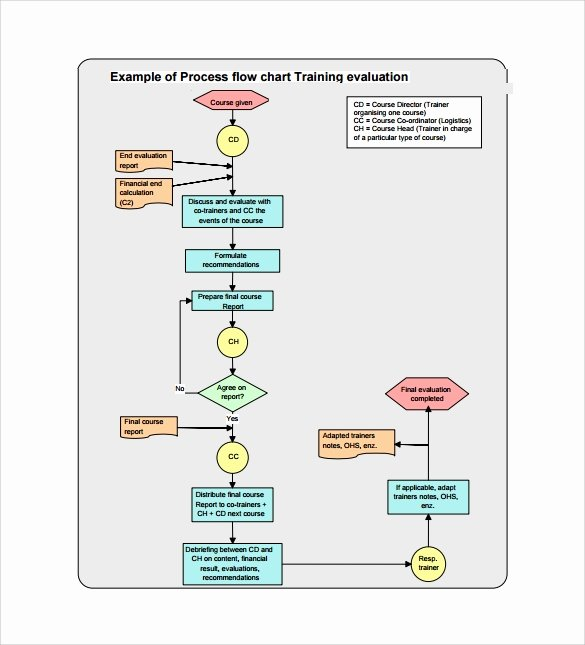 Excel Flow Chart Templates Elegant Sample Flow Chart Template 19 Documents In Pdf Excel