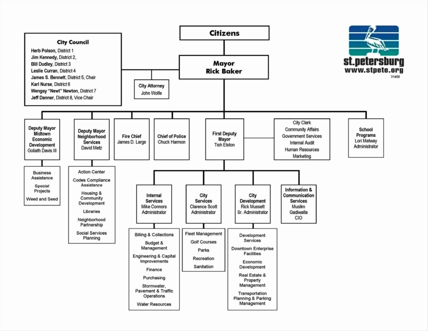 flow chart template excel 2007