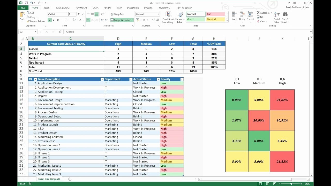 Excel Task Tracker Template New Project Management Excel Risk Dashboard Template
