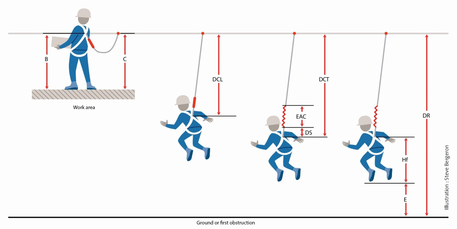 Fall Protection Plan Template Lovely Best Fall Protection Rescue Plan Template south Africa