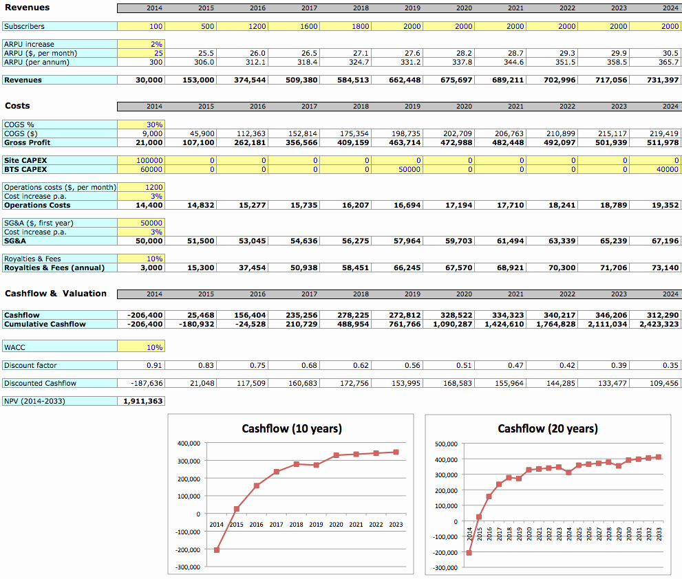 Financial Plan Template Excel Fresh Simple Business Planning Excel Template
