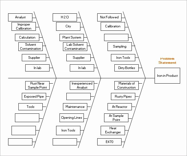 Fishbone Diagram Template Doc Awesome Sample Fishbone Diagram Template 12 Free Documents In