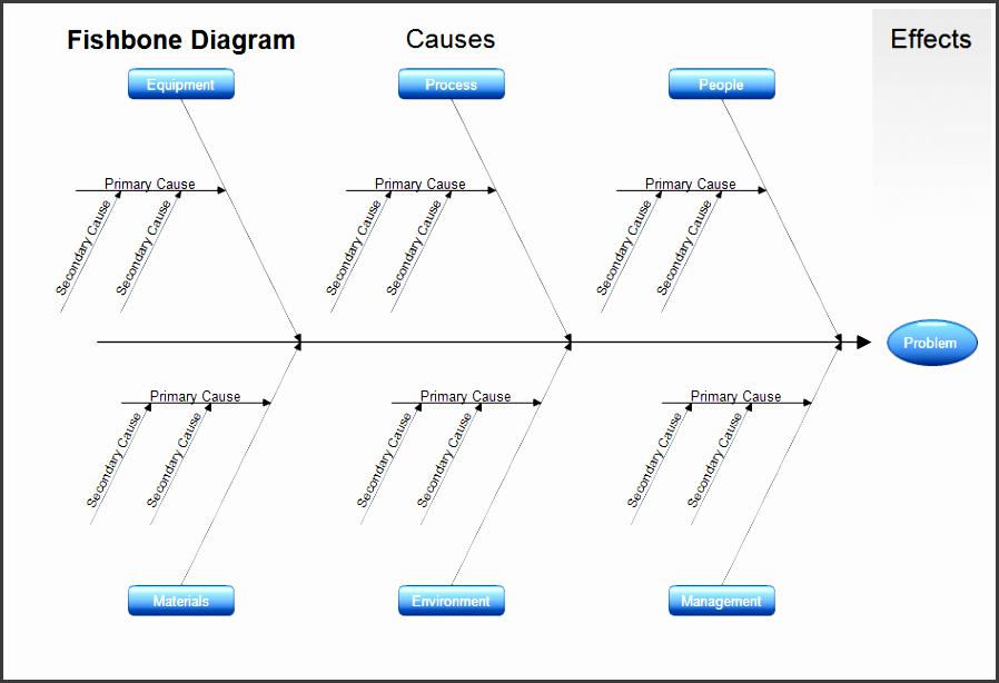 Fishbone Diagram Template Doc Elegant 7 Free Fishbone Diagram Template Sampletemplatess