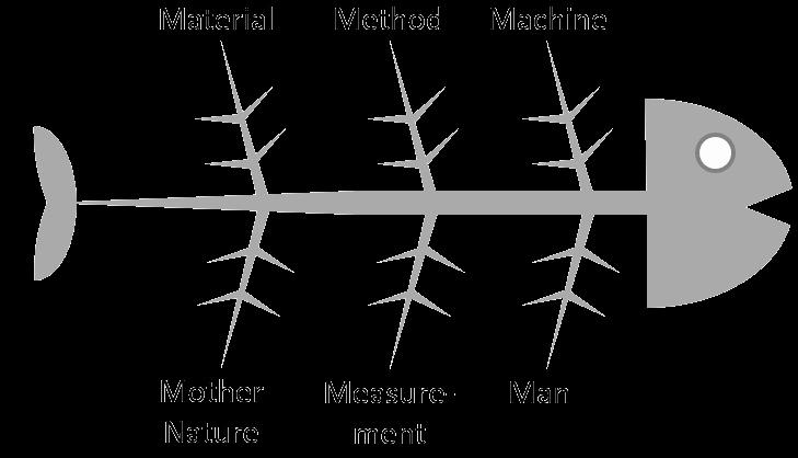 Fishbone Diagram Template Doc Elegant Fishbone Diagram