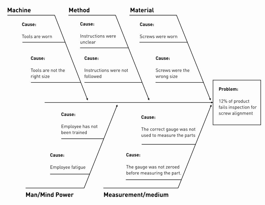 Fishbone Diagram Template Doc Inspirational Fishbone Diagram for Root Cause Analysis