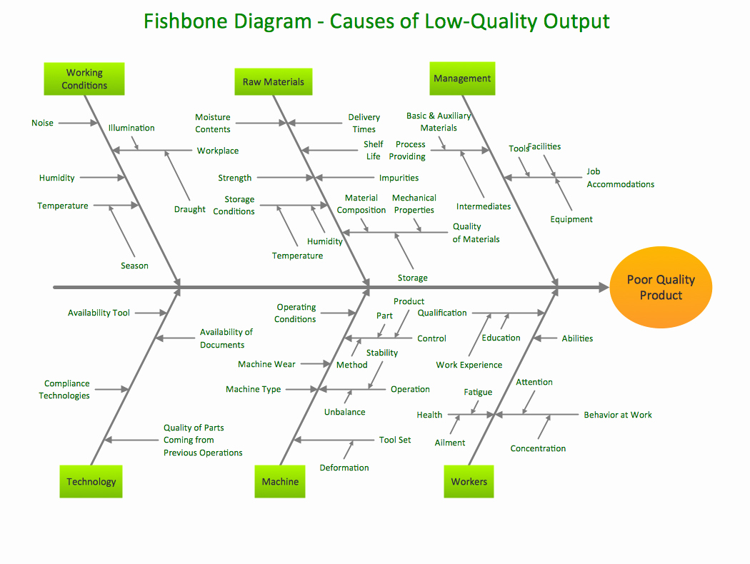 Fishbone Diagram Template Doc Luxury Conceptdraw Samples