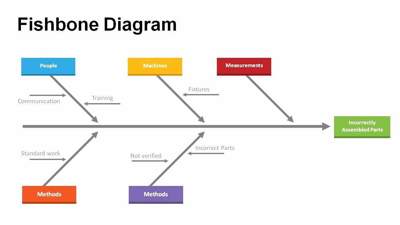 Fishbone Diagram Template Doc Luxury Problem solving with Fishbone Diagram Templates