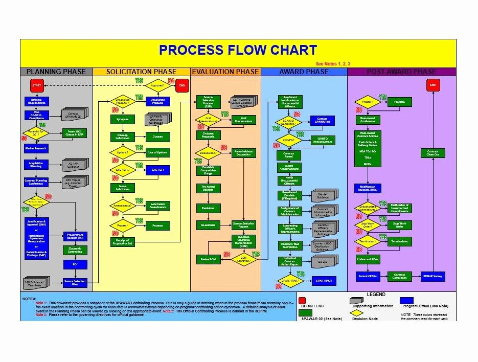 Flow Chart Excel Template Best Of 40 Fantastic Flow Chart Templates [word Excel Power Point]