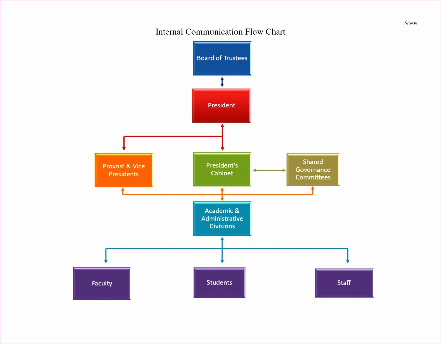 excel process flow chart template i6203