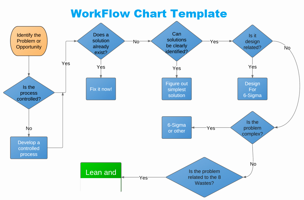Flow Chart Excel Template Elegant Get Workflow Chart Template In Excel