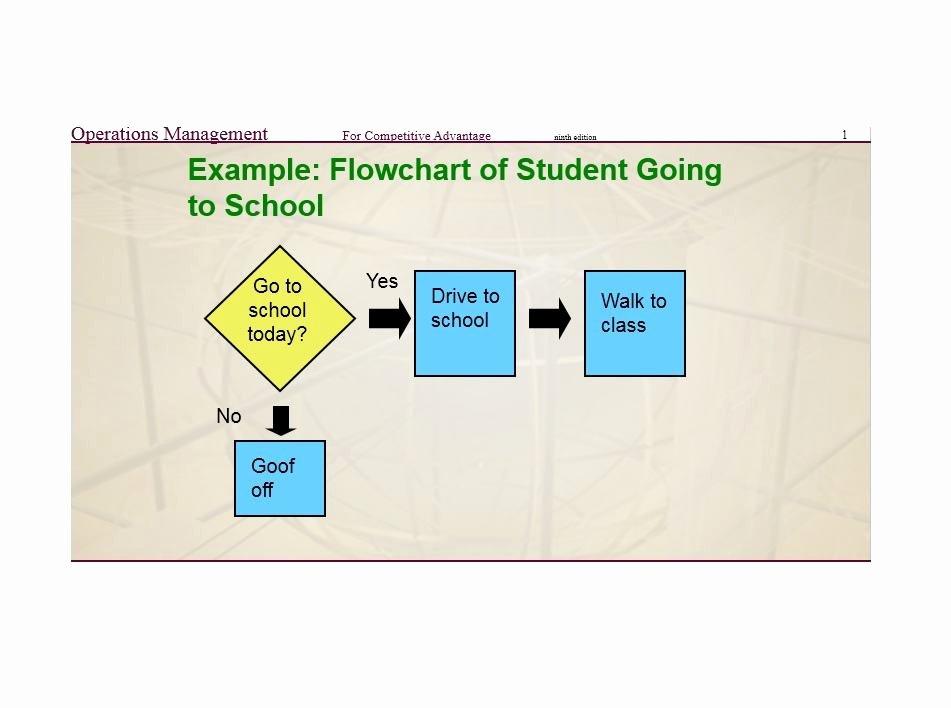 Flow Chart Excel Template Unique 40 Fantastic Flow Chart Templates [word Excel Power Point]