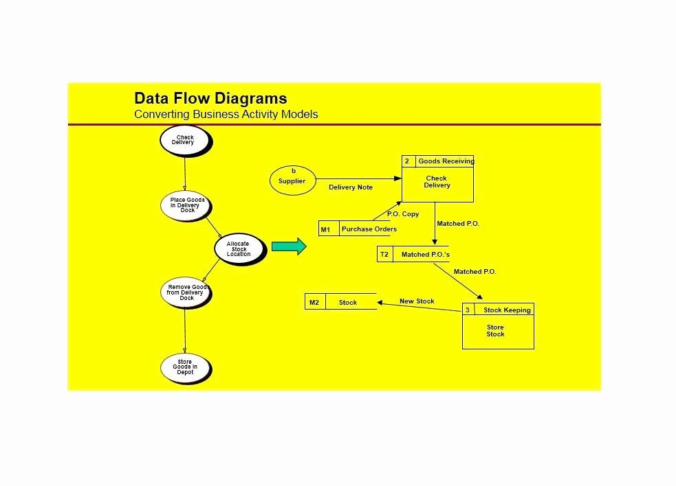 Flow Chart Template Excel Fresh Flow Map Printable Pics – Updated Blank Flow Chart