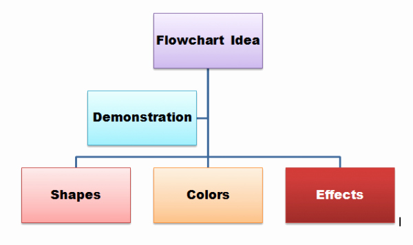 Flow Chart Template Word Awesome How to Create A Flow Chart In Microsoft Word Ghacks Tech
