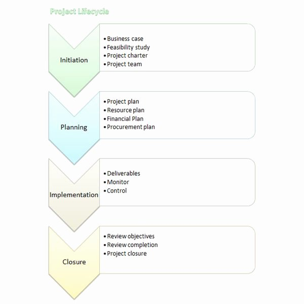 Flow Chart Template Word Elegant Creating Flow Charts 4 Templates to Download In Microsoft