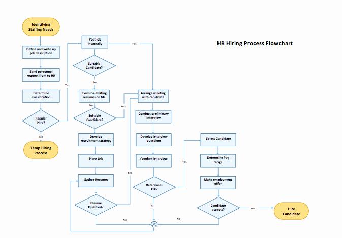 Flow Chart Template Word Fresh Process Flow Chart Template Microsoft Word Templates