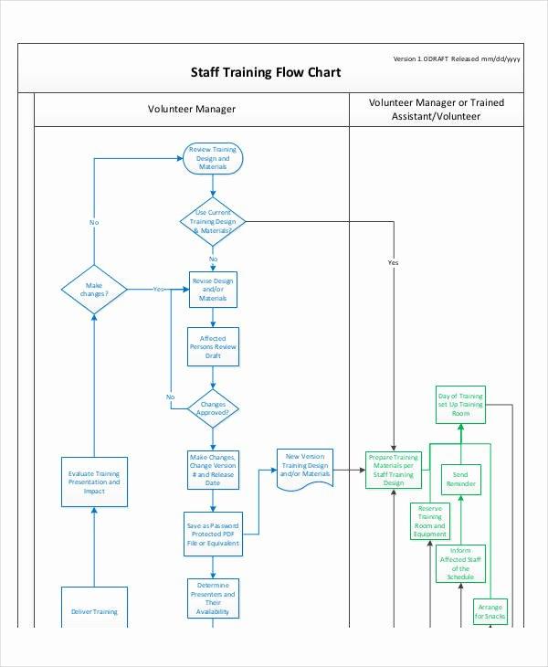 Flow Chart Template Word Inspirational Training Flowchart Flowchart In Word