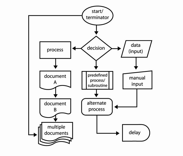 Flow Chart Template Word Unique Pin On Programming