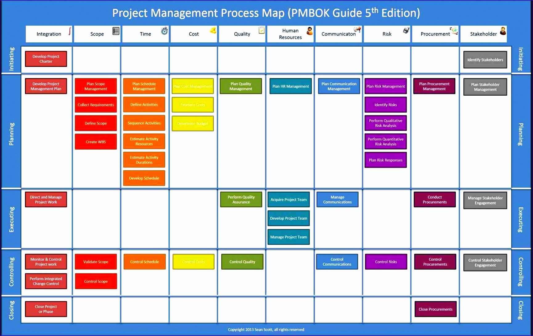 Free Flow Chart Template Excel Beautiful 12 Process Flow Excel Template Exceltemplates