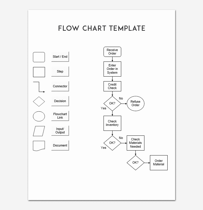Free Flow Chart Template Excel Fresh Flow Chart Template for Powerpoint Word & Excel
