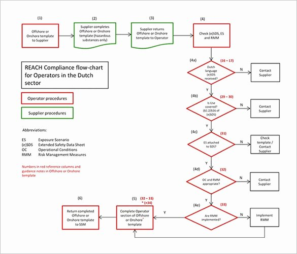 Free Flow Chart Template Excel Inspirational Flow Chart Template – 30 Free Word Excel Pdf format