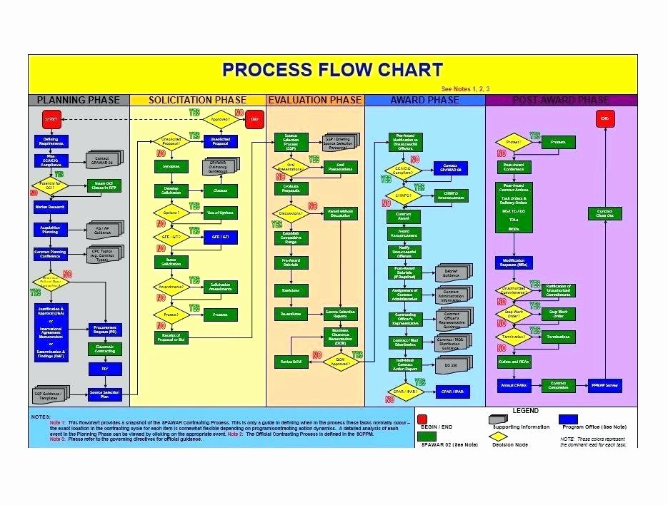Free Flow Chart Template Excel Inspirational Spider Web Flowchart Flow Diagram Template Powerpoint