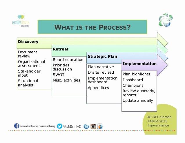 strategic plan template for nonprofits