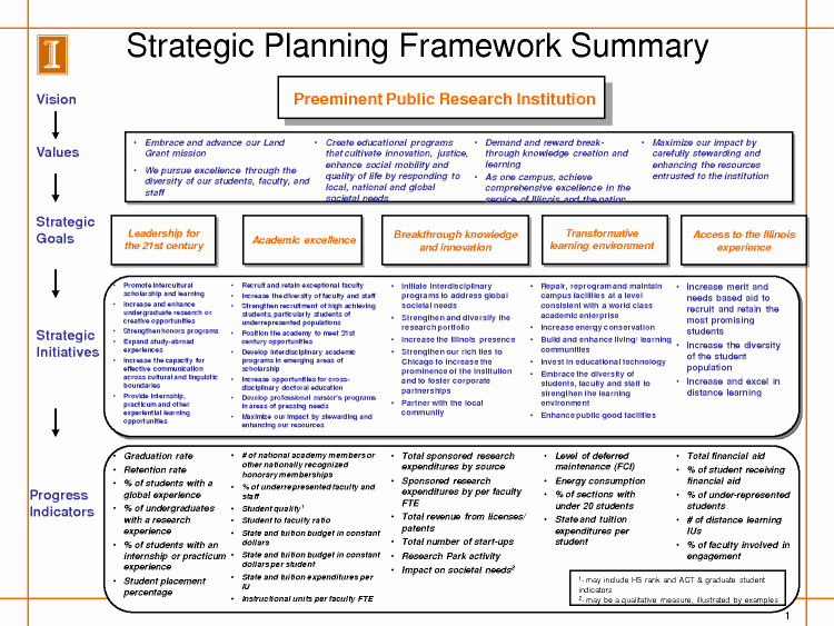 Free Nonprofit Business Plan Template New Image Result for Example Recruitment Strategy
