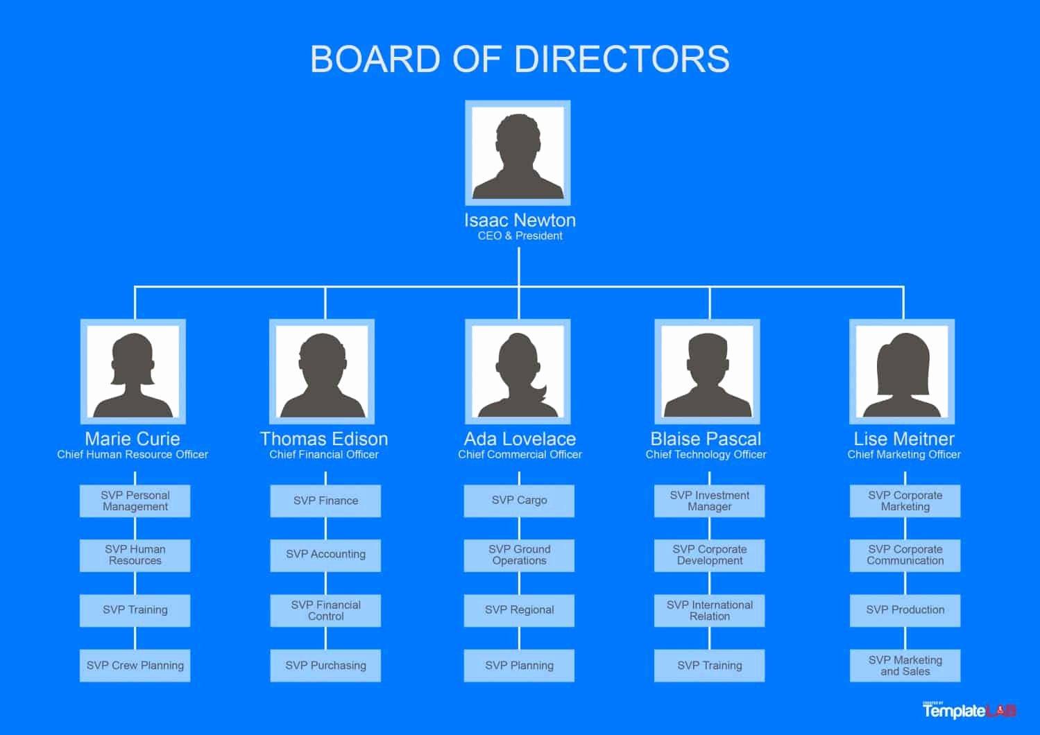 Free organizational Chart Template Fresh 40 organizational Chart Templates Word Excel Powerpoint