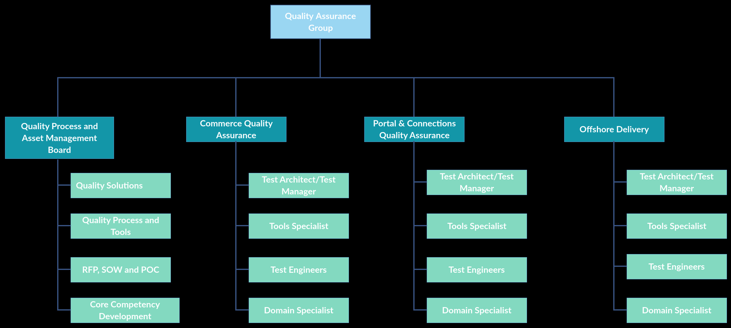 Free organizational Chart Template Fresh In This org Chart Template It Illustrates A Dedicated