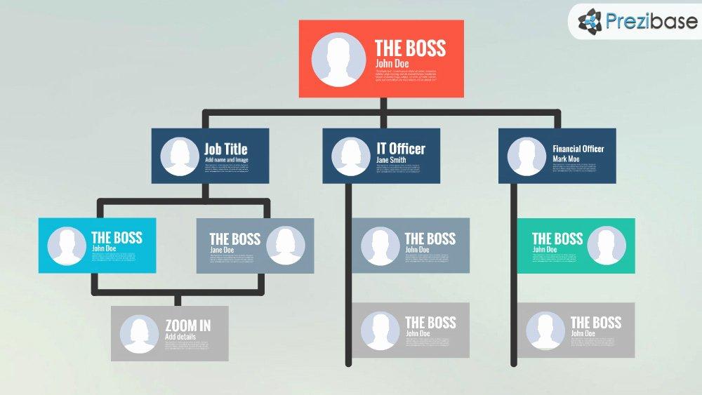 Free organizational Chart Template Inspirational Hierarchy Prezi Template