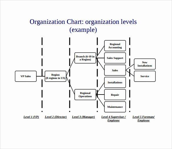 Free organizational Chart Template Inspirational Sample Business organizational Chart 12 Documents In Pdf