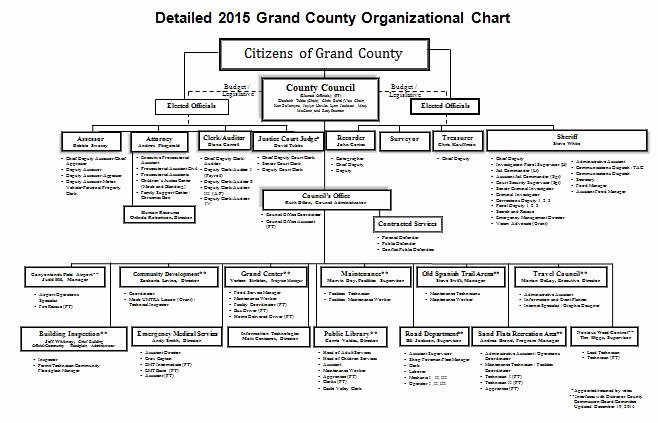 Free organizational Chart Template Word Lovely 40 Free organizational Chart Templates Word Excel